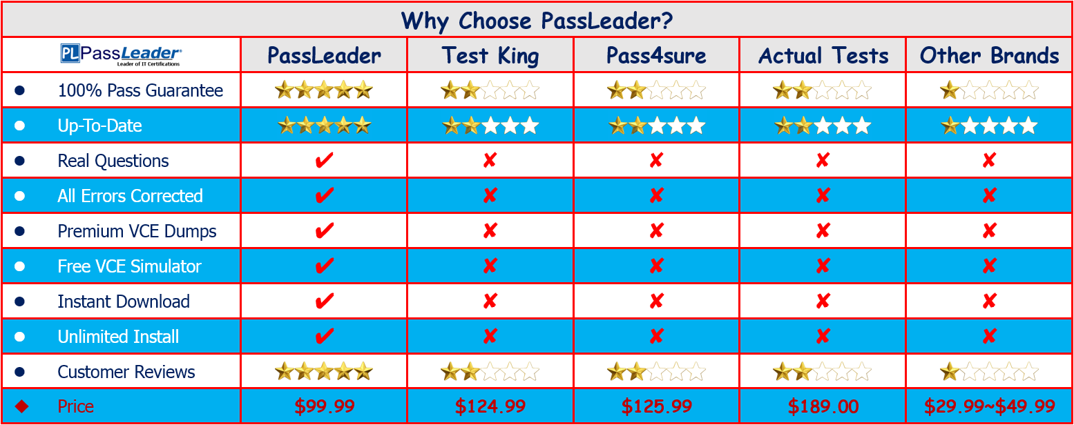 Welcome To Visit PassLeader